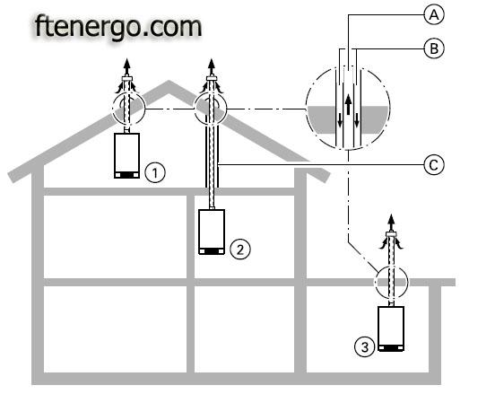 Газовые отопительные котлы